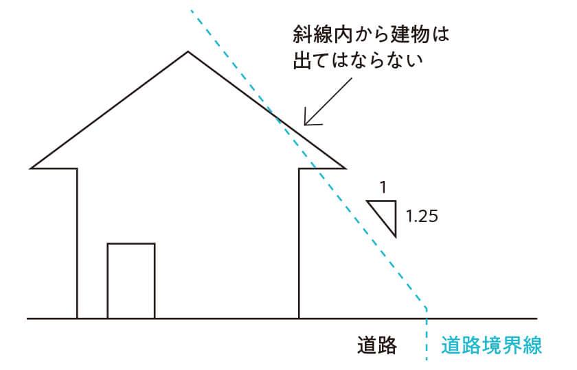 建物の高さ制限